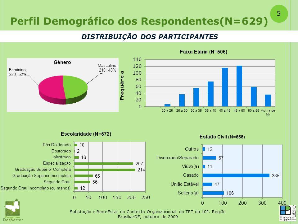 DISTRIBUIÇÃO DOS PARTICIPANTES Perfil Demográfico dos Respondentes(N=629) Satisfação e Bem-Estar no Contexto Organizacional do TRT da 10ª. Região Bras