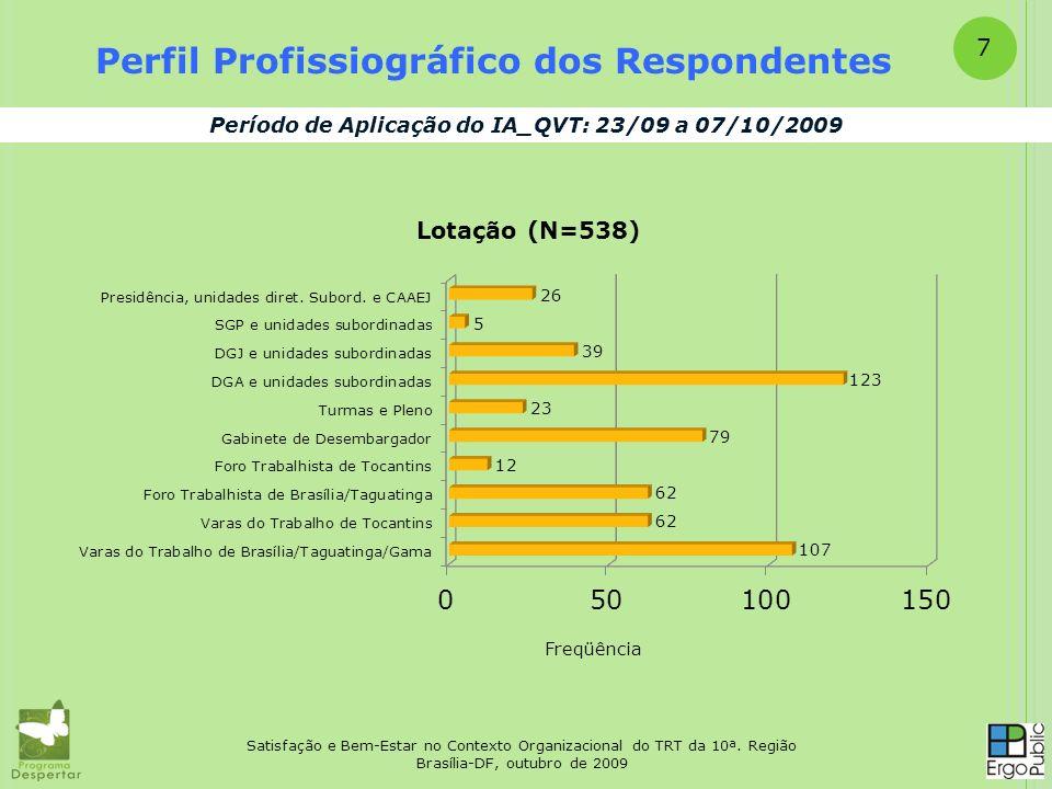 Satisfação e Bem-Estar no Contexto Organizacional do TRT da 10ª. Região Brasília-DF, outubro de 2009 Perfil Profissiográfico dos Respondentes Período