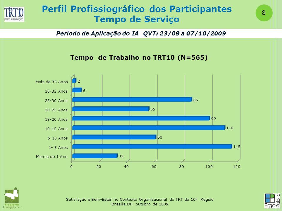 Satisfação e Bem-Estar no Contexto Organizacional do TRT da 10ª. Região Brasília-DF, outubro de 2009 Perfil Profissiográfico dos Participantes Tempo d
