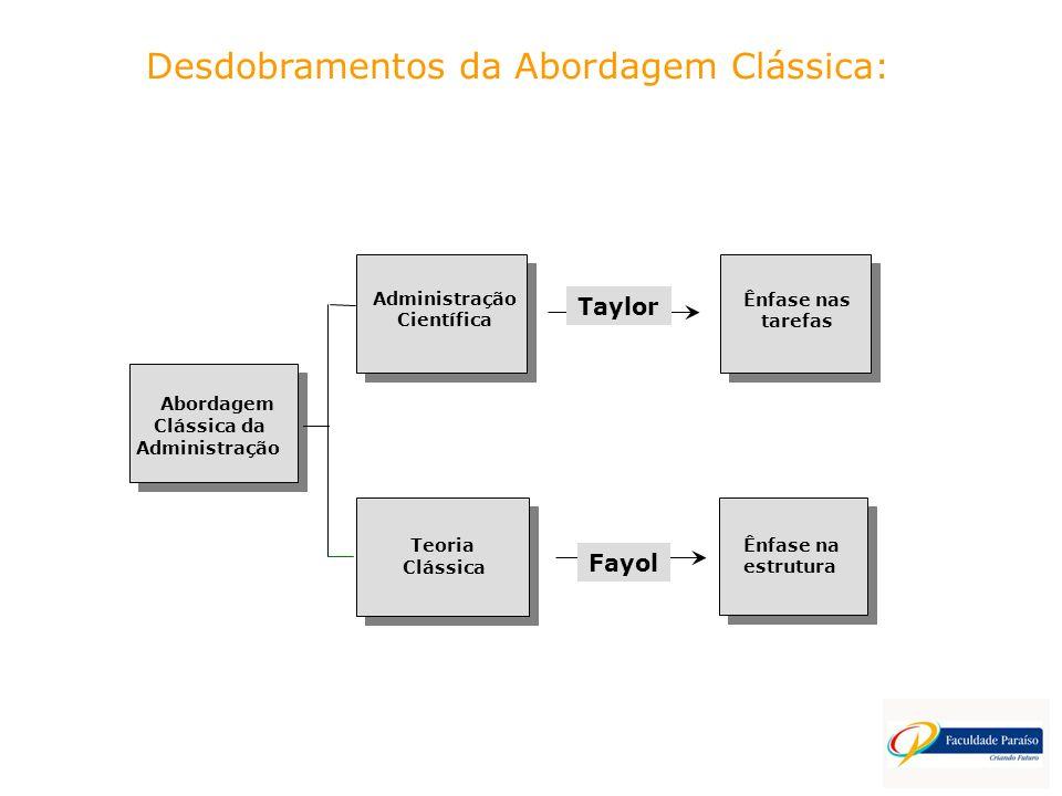 Abordagem Clássica da Administração Científica Teoria Clássica Ênfase nas tarefas Ênfase na estrutura Taylor Fayol Desdobramentos da Abordagem Clássic