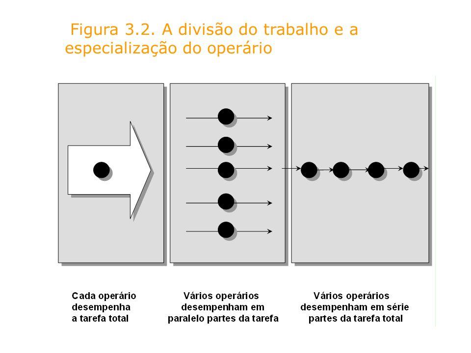 Figura 3.2. A divisão do trabalho e a especialização do operário