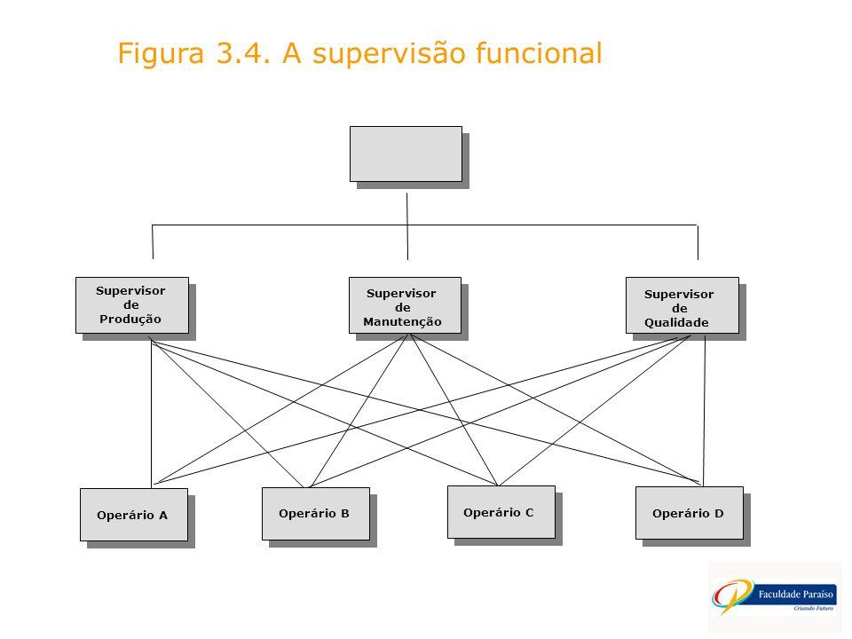 Operário A Figura 3.4. A supervisão funcional Supervisor de Manutenção Supervisor de Produção Supervisor de Qualidade Operário B Operário C Operário D