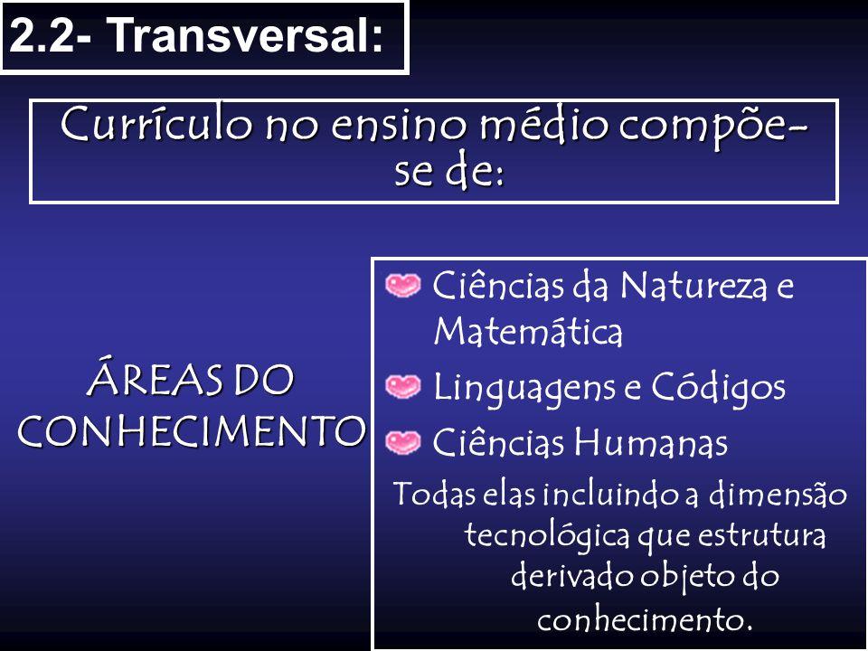 2.2- Transversal: Currículo no ensino médio compõe- se de: ÁREAS DO CONHECIMENTO Ciências da Natureza e Matemática Linguagens e Códigos Ciências Human