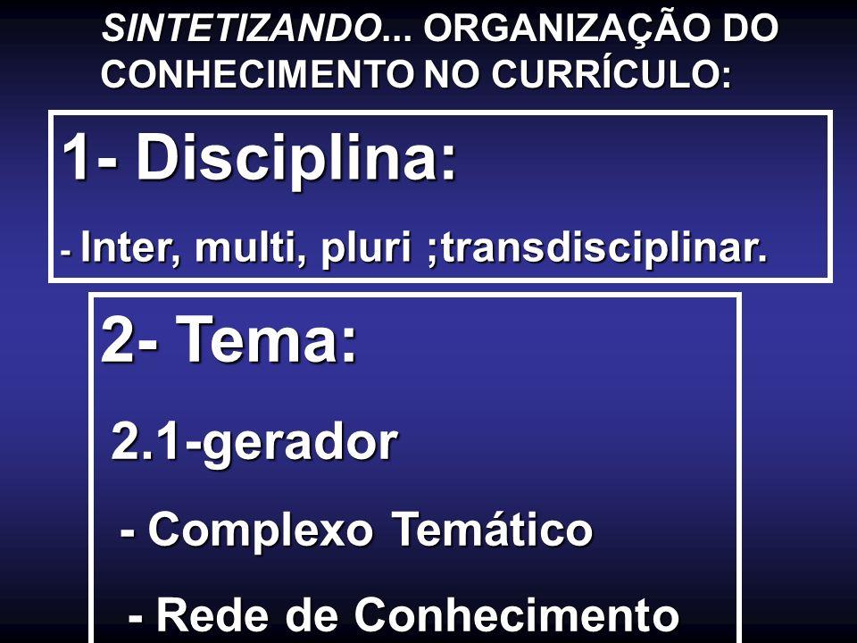 SINTETIZANDO... ORGANIZAÇÃO DO CONHECIMENTO NO CURRÍCULO: 1- Disciplina: - Inter, multi, pluri ;transdisciplinar. 2- Tema: 2.1-gerador 2.1-gerador - C