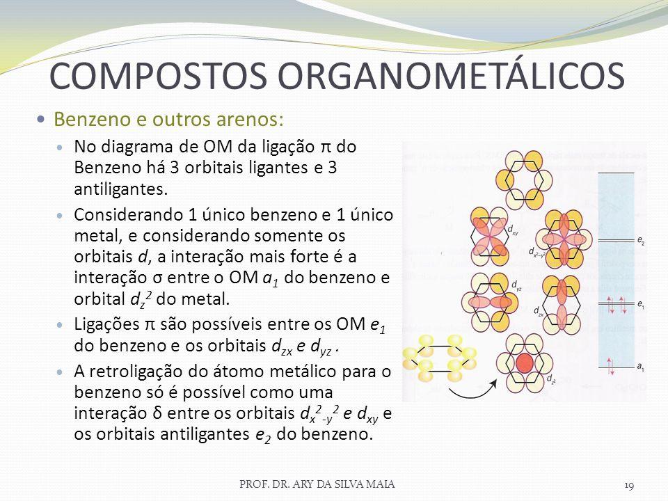 PROF. DR. ARY DA SILVA MAIA19 COMPOSTOS ORGANOMETÁLICOS Benzeno e outros arenos: No diagrama de OM da ligação π do Benzeno há 3 orbitais ligantes e 3