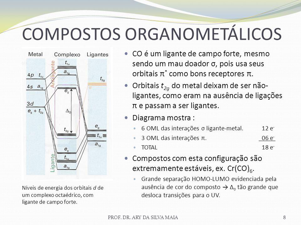 CO é um ligante de campo forte, mesmo sendo um mau doador σ, pois usa seus orbitais π * como bons receptores π. Orbitais t 2g do metal deixam de ser n