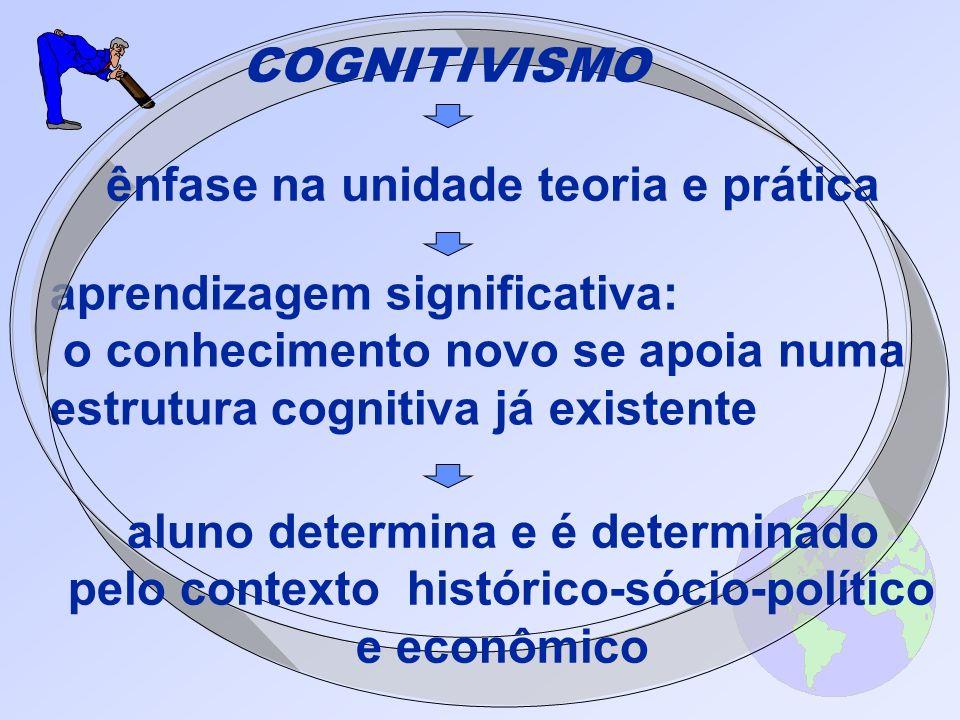 aprendizagem significativa: o conhecimento novo se apoia numa estrutura cognitiva já existente COGNITIVISMO ênfase na unidade teoria e prática aluno d
