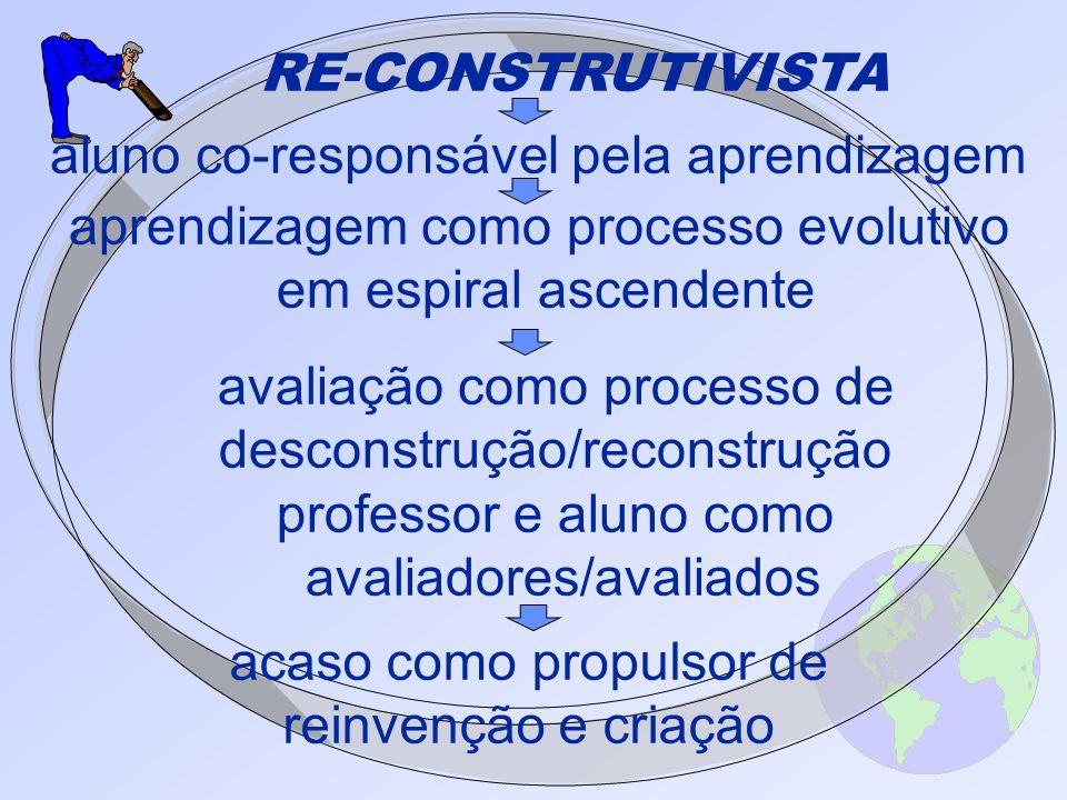 RE-CONSTRUTIVISTA aluno co-responsável pela aprendizagem aprendizagem como processo evolutivo em espiral ascendente avaliação como processo de descons