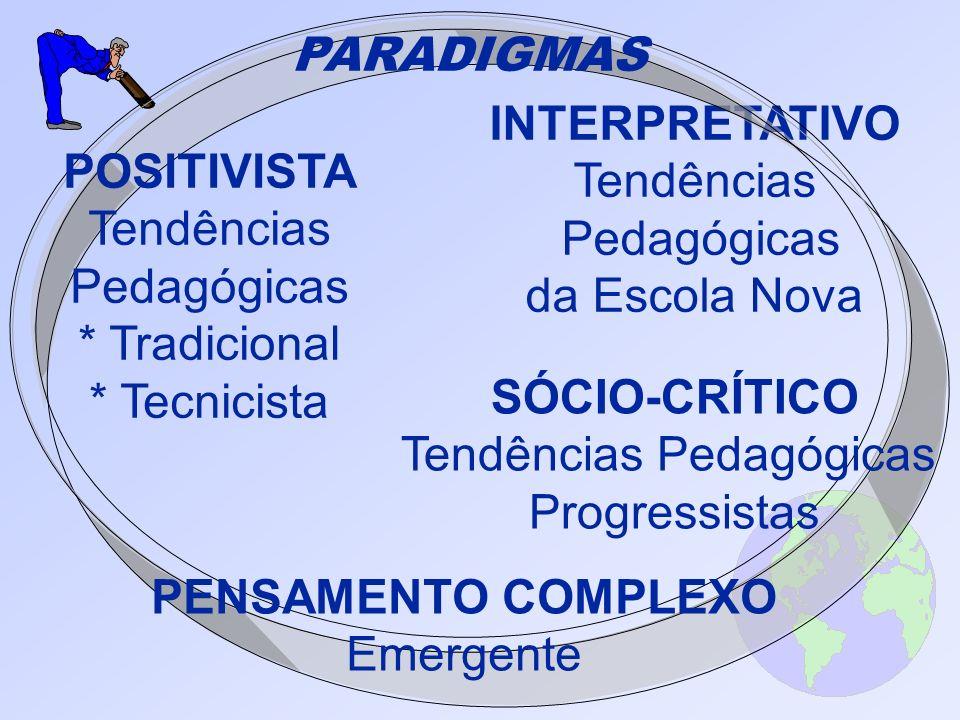 INTERPRETATIVO Tendências Pedagógicas da Escola Nova PARADIGMAS POSITIVISTA Tendências Pedagógicas * Tradicional * Tecnicista SÓCIO-CRÍTICO Tendências