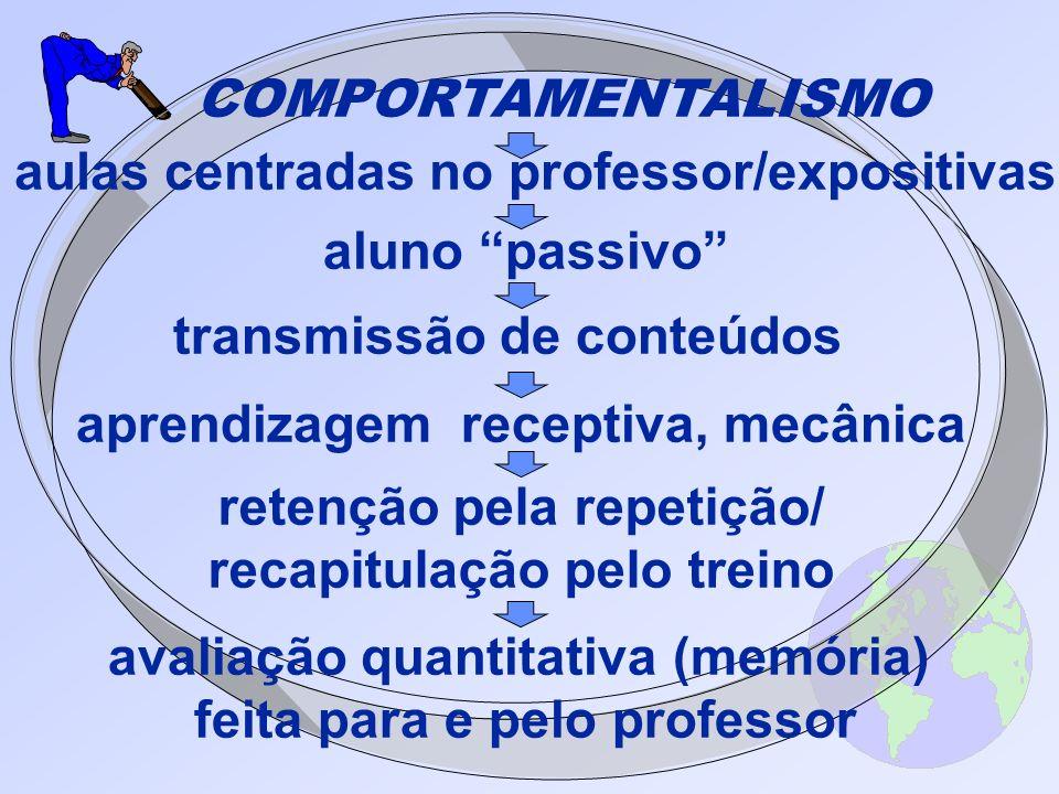 aluno passivo transmissão de conteúdos aprendizagem receptiva, mecânica retenção pela repetição/ recapitulação pelo treino COMPORTAMENTALISMO avaliaçã