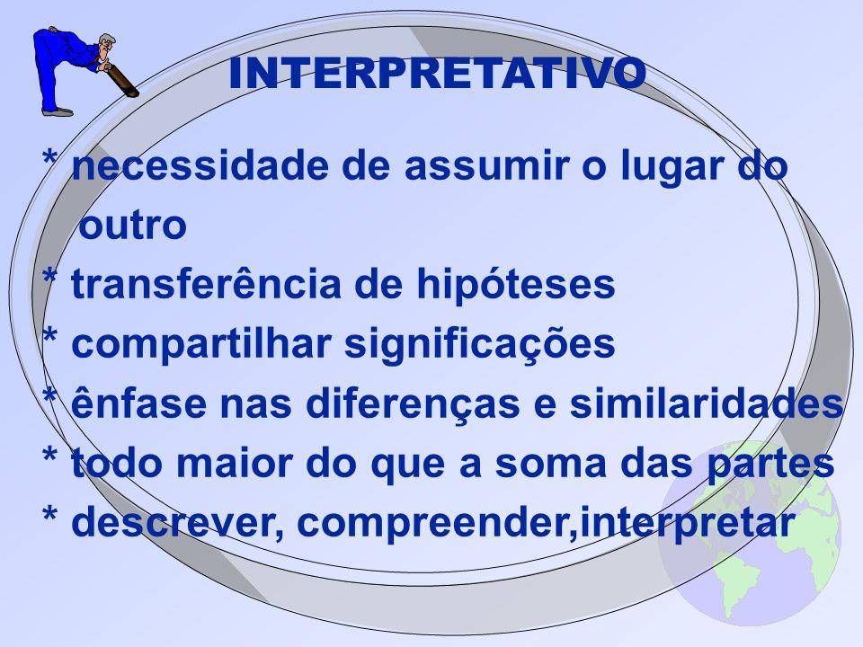 INTERPRETATIVO * necessidade de assumir o lugar do outro * transferência de hipóteses * compartilhar significações * ênfase nas diferenças e similarid