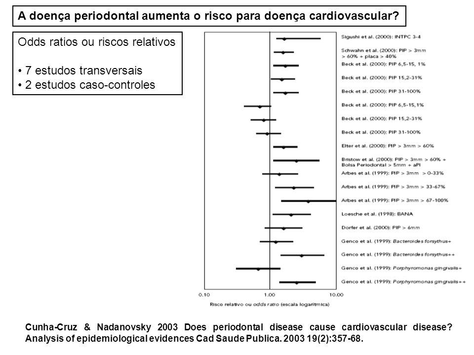 Doença Periodontal Microorganismos PGE 2 IL1- TNF- IL6 DOENÇA CARDIOVASCULAR Agregação plaquetária e formação de trombo.