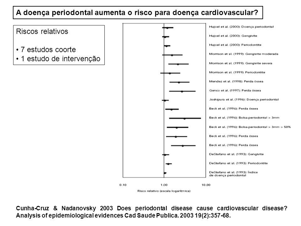 A doença periodontal aumenta o risco para doença cardiovascular.