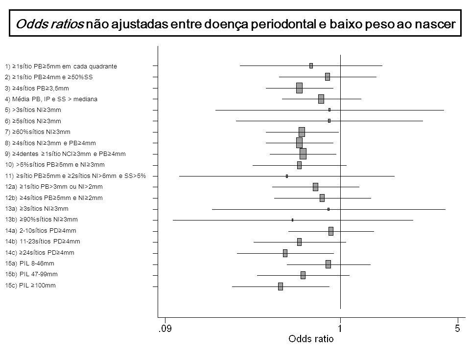 Odds ratios não ajustadas entre doença periodontal e prematuridade 1) 1sítio PB5mm em cada quadrante 2) 1sítio PB4mm e 50%SS 3) 4sítios PB3,5mm 4) Média PB, IP e SS > mediana 5) >3sítios NI3mm 6) 5sítios NI3mm 7) 60%sítios NI3mm 8) 4sítios NI3mm e PB4mm 9) 4dentes 1sítio NCI3mm e PB4mm 10) >5%sítios PB5mm e NI3mm 11) sítio PB5mm e 2sítios NI>6mm e SS>5% 12a) 1sítio PB>3mm ou NI>2mm 12b) 4sítios PB5mm e NI2mm 13a) 3sítios NI3mm 13b) 90%sítios NI3mm 14a) 2-10sítios PD4mm 14b) 11-23sítios PD4mm 14c) 24sítios PD4mm 15a) PIL 8-46mm 15b) PIL 47-99mm 15c) PIL 100mm