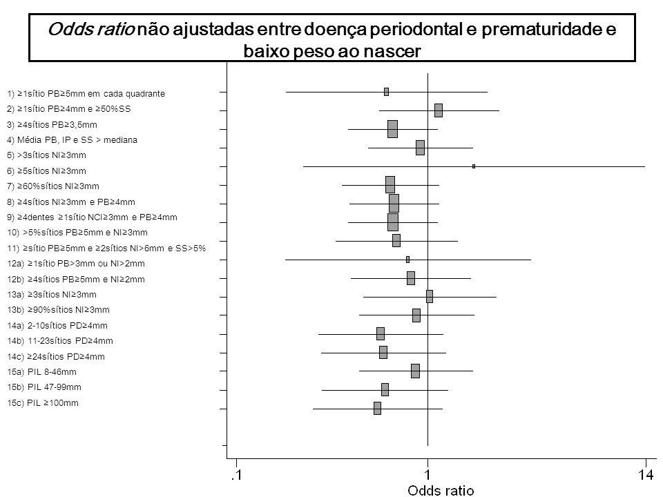 Odds ratio não ajustadas entre doença periodontal e prematuridade e/ou baixo peso ao nascer 1) 1sítio PB5mm em cada quadrante 2) 1sítio PB4mm e 50%SS 3) 4sítios PB3,5mm 4) Média PB, IP e SS > mediana 5) >3sítios NI3mm 6) 5sítios NI3mm 7) 60%sítios NI3mm 8) 4sítios NI3mm e PB4mm 9) 4dentes 1sítio NCI3mm e PB4mm 10) >5%sítios PB5mm e NI3mm 11) sítio PB5mm e 2sítios NI>6mm e SS>5% 12a) 1sítio PB>3mm ou NI>2mm 12b) 4sítios PB5mm e NI2mm 13a) 3sítios NI3mm 13b) 90%sítios NI3mm 14a) 2-10sítios PD4mm 14b) 11-23sítios PD4mm 14c) 24sítios PD4mm 15a) PIL 8-46mm 15b) PIL 47-99mm 15c) PIL 100mm