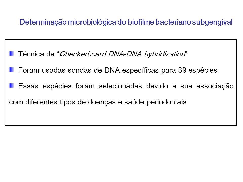 Coleta de Amostras de Biofilme Amostras de biofilmes bacterianos subgengivais Obtidas de 2 sítios/pacientes de puérperas Ocorreu sempre anteriormente às medições clínicas periodontais.
