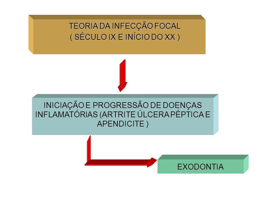 Estudo Caso-controle Objetivo: Investigar a relação entre parâmetros clínicos e microbiológicos periodontais e prematuridade/baixo peso ao nascer Casuística: N = 116 puérperas Grupo controle = 66 Grupos de Casos: Puérperas de recém-natos prematuros = 40 Puérperas de recém-natos com BPN = 35 Puérperas de recém-natos prematuros e BPN = 25 Puérperas de RN prematuros e/ou BPN = 50 The relationship between periodontitis and preterm low birth weight Vettore, M.V.; Leal, M.do C.; Leão, A.; Feres, M.; Sheiham, A.