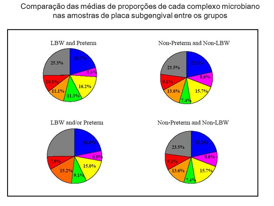 Comparação das médias de proporções de cada complexo microbiano nas amostras de placa subgengival entre os grupos