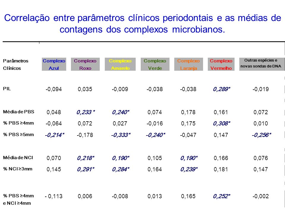 Descrição do Método Para mensurar a PIL, os sítios com PBS 4 mm e NCI 4 mm são somados fornecendo uma medida contínua de carga de doença periodontal.