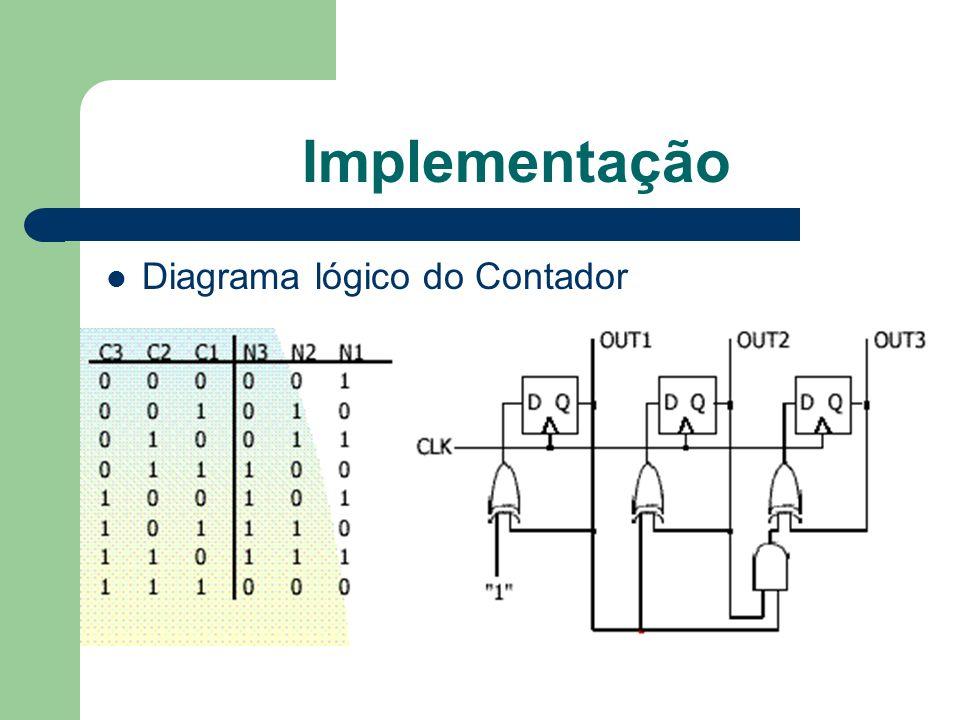 Implementação Diagrama lógico do Contador