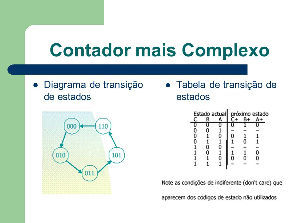 Contador mais Complexo Diagrama de transição de estados Tabela de transição de estados