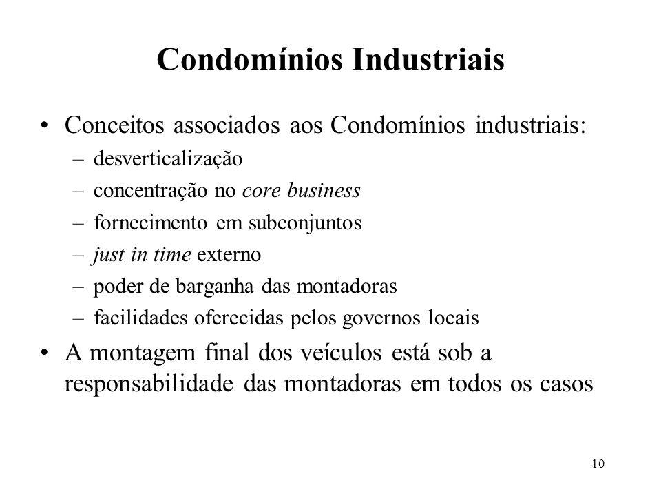10 Conceitos associados aos Condomínios industriais: –desverticalização –concentração no core business –fornecimento em subconjuntos –just in time ext