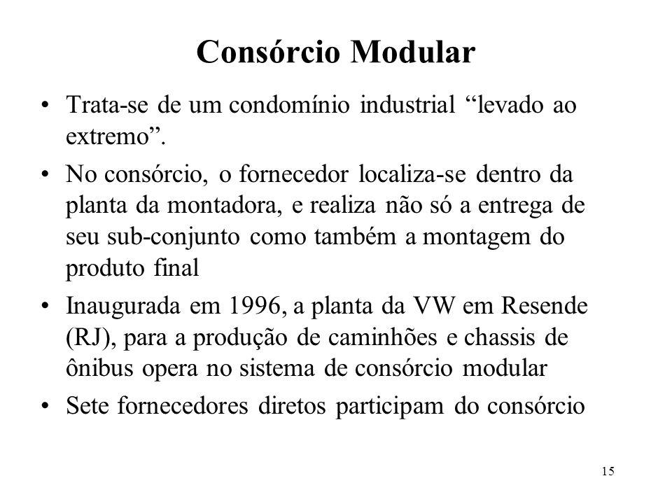 15 Consórcio Modular Trata-se de um condomínio industrial levado ao extremo. No consórcio, o fornecedor localiza-se dentro da planta da montadora, e r