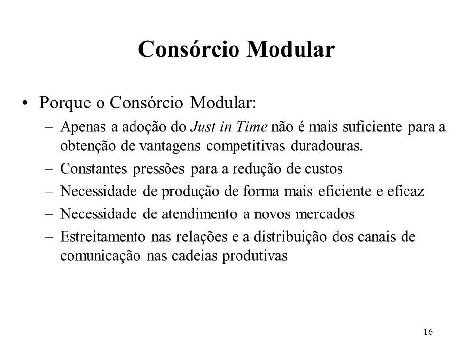 16 Porque o Consórcio Modular: –Apenas a adoção do Just in Time não é mais suficiente para a obtenção de vantagens competitivas duradouras. –Constante