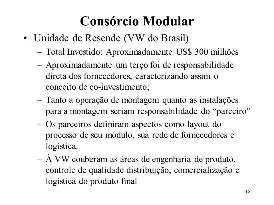 18 Unidade de Resende (VW do Brasil) –Total Investido: Aproximadamente US$ 300 milhões –Aproximadamente um terço foi de responsabilidade direta dos fo