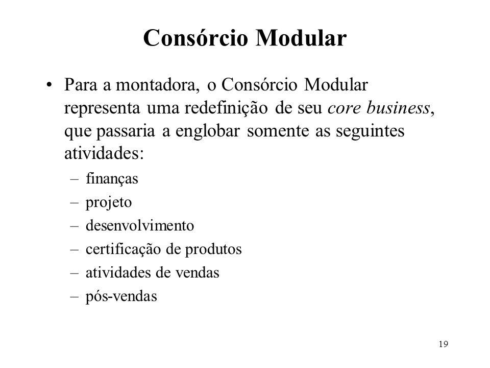 19 Para a montadora, o Consórcio Modular representa uma redefinição de seu core business, que passaria a englobar somente as seguintes atividades: –fi