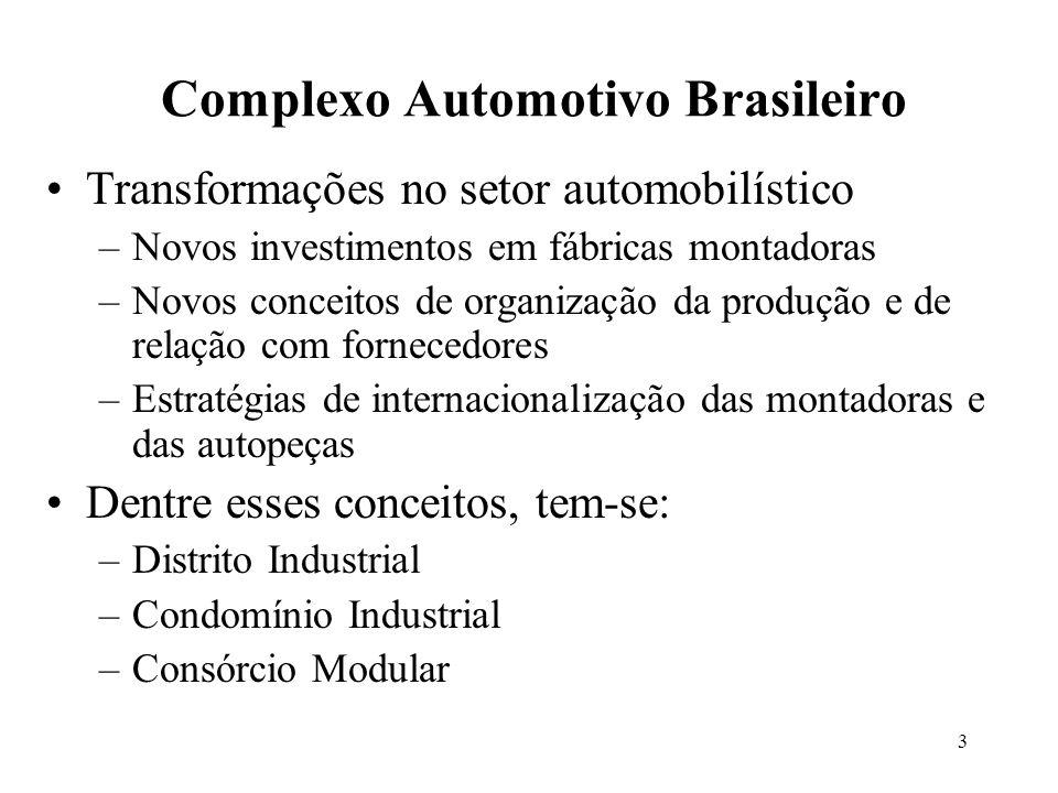 3 Complexo Automotivo Brasileiro Transformações no setor automobilístico –Novos investimentos em fábricas montadoras –Novos conceitos de organização d