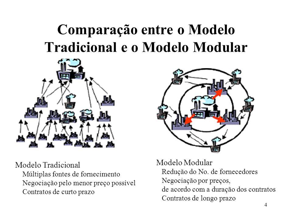 4 Comparação entre o Modelo Tradicional e o Modelo Modular Modelo Tradicional Múltiplas fontes de fornecimento Negociação pelo menor preço possível Co