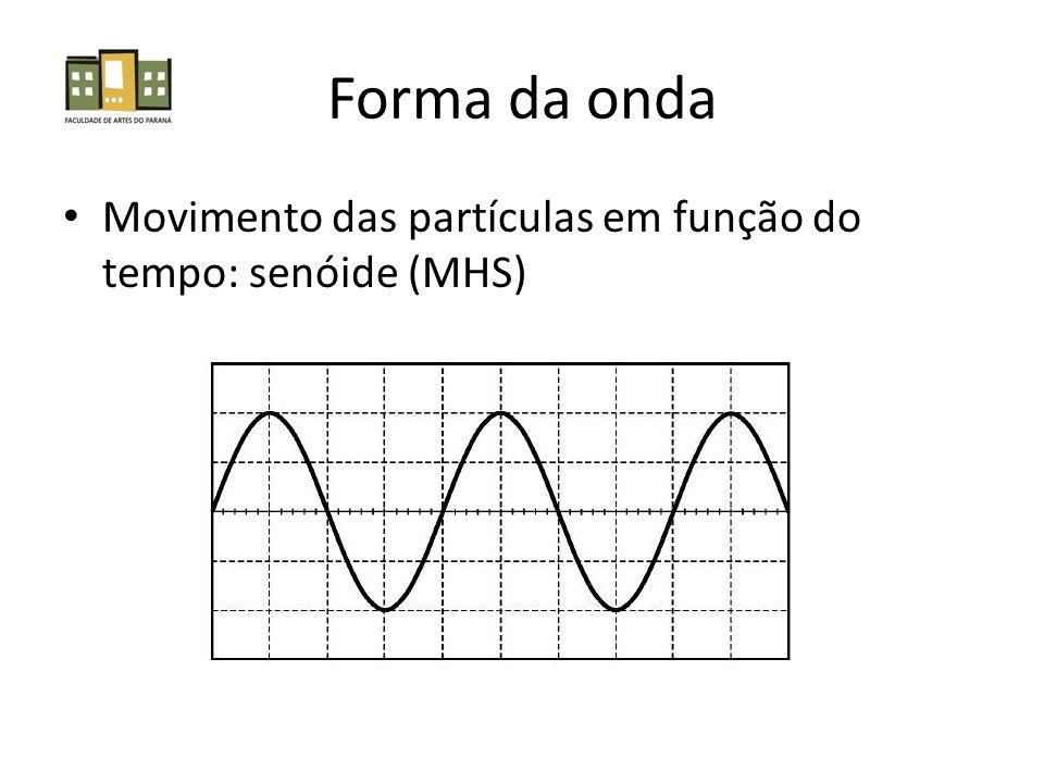 Forma da onda Movimento das partículas em função do tempo: senóide (MHS)