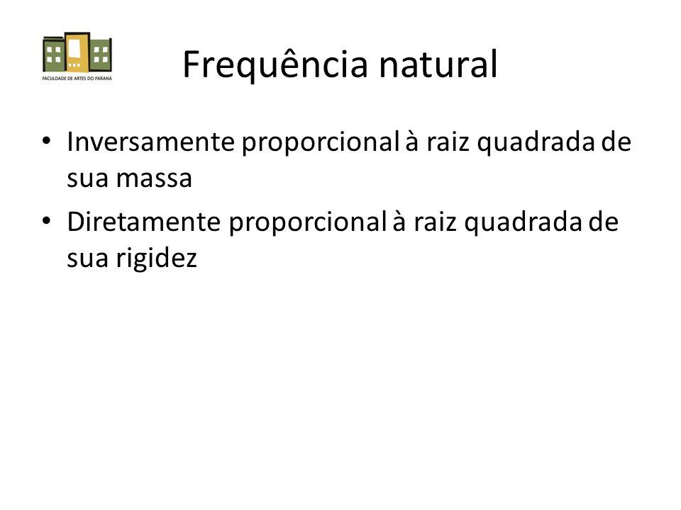 Frequência natural Inversamente proporcional à raiz quadrada de sua massa Diretamente proporcional à raiz quadrada de sua rigidez