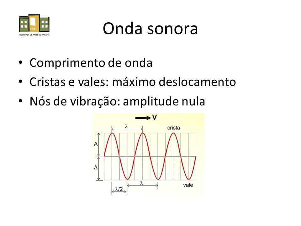 Série harmônica DóHz fo256 f2512 f3768 f41024 f51280