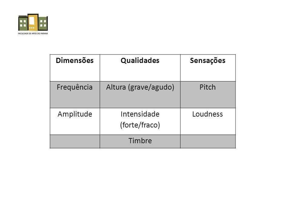 DimensõesQualidadesSensações FrequênciaAltura (grave/agudo)Pitch Amplitude Intensidade (forte/fraco) Loudness Timbre