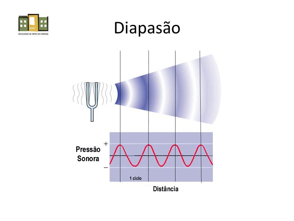 Pitch Constitui um aspecto psicológico do som, relacionado à taxa de repetição da forma de onda É uma sensação subjetiva, que permite classificar as sensações auditivas em graves ou agudos, com cerca de 1.000 intervalos discrimináveis