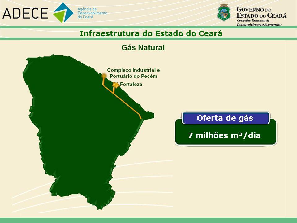 Oferta de gás 7 milhões m³/dia Infraestrutura do Estado do Ceará