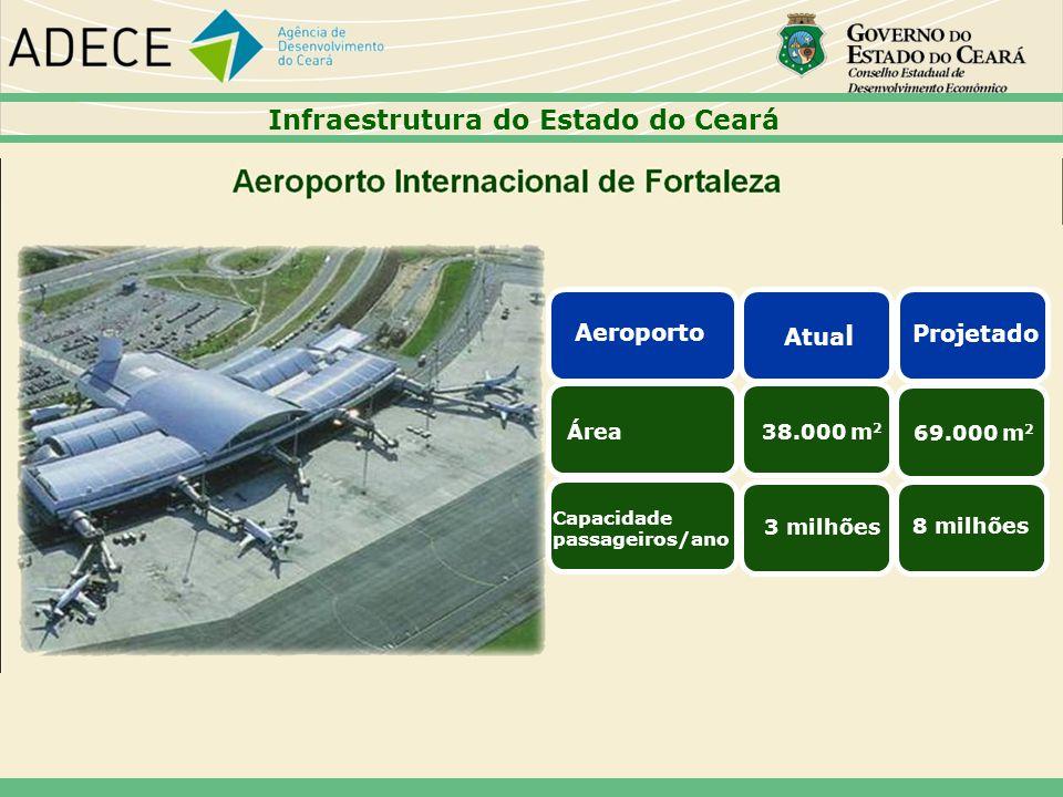 Aeroporto Atua l Projetado Área 38.000 m 2 69.000 m 2 8 milhões Capacidade passageiros/ano 3 milhões