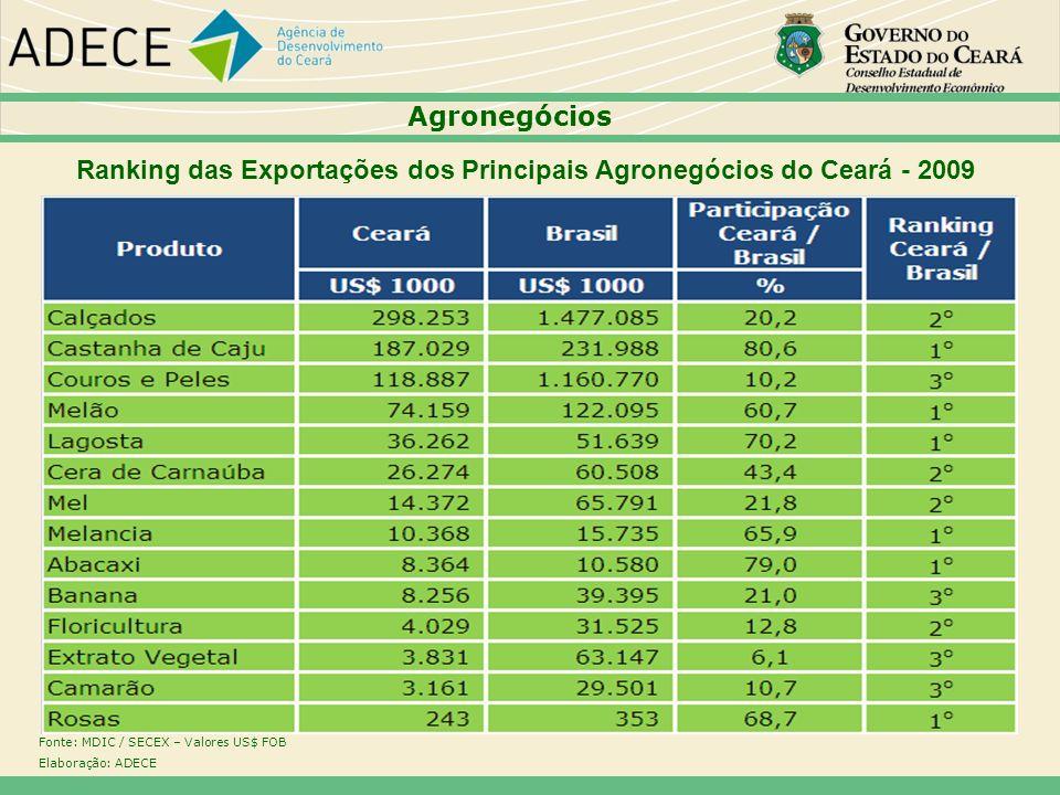 Ranking das Exportações dos Principais Agronegócios do Ceará - 2009 Fonte: MDIC / SECEX – Valores US$ FOB Elaboração: ADECE Agronegócios