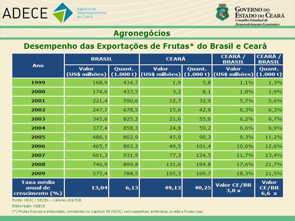 Desempenho das Exportações de Frutas* do Brasil e Ceará Agronegócios Fonte: MDIC / SECEX – Valores US$ FOB Elaboração: ADECE (*) Frutas frescas e elab