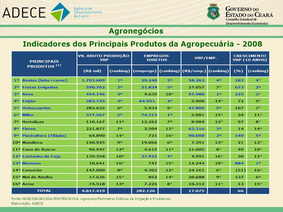 Indicadores dos Principais Produtos da Agropecuária - 2008 Fonte:IBGE/SEAGRI/SDA/EMATERCE/Inst. Agropolos/Perímetros Públicos de Irrigação e Produtore