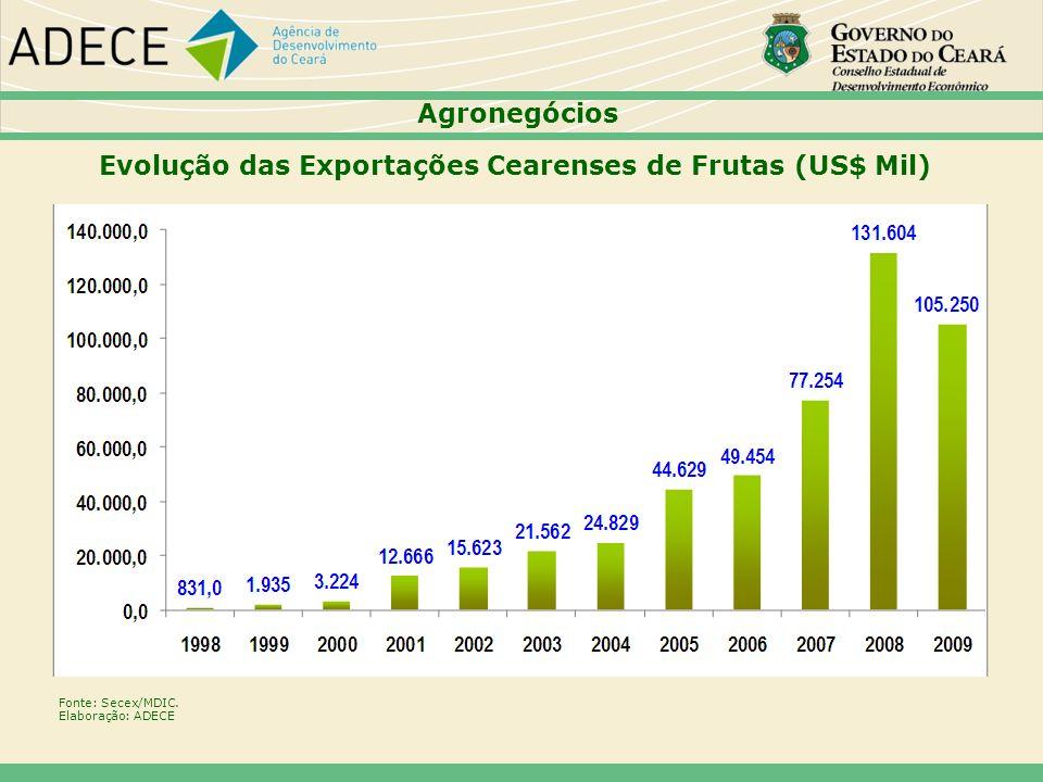 Fonte: Secex/MDIC. Elaboração: ADECE Agronegócios Evolução das Exportações Cearenses de Frutas (US$ Mil)