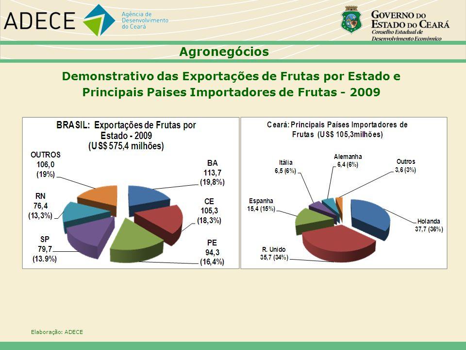 Agronegócios Demonstrativo das Exportações de Frutas por Estado e Principais Paises Importadores de Frutas - 2009 Elaboração: ADECE
