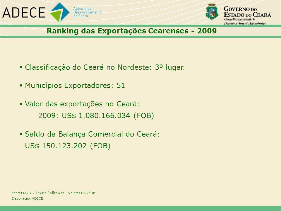 Ranking das Exportações Cearenses - 2009 Classificação do Ceará no Nordeste: 3º lugar. Municípios Exportadores: 51 Valor das exportações no Ceará: 200
