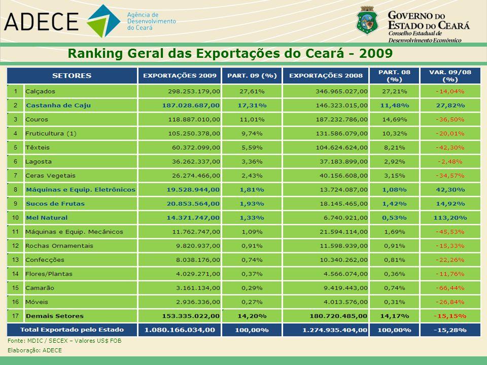 Ranking Geral das Exportações do Ceará - 2009 Fonte: MDIC / SECEX – Valores US$ FOB Elaboração: ADECE