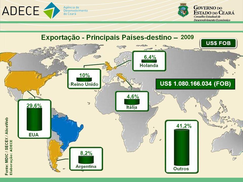 2009 29,6% 10% 6,4% 4,6% 41,2% 8,2% US$ 1.080.166.034 (FOB) Elaboração: ADECE