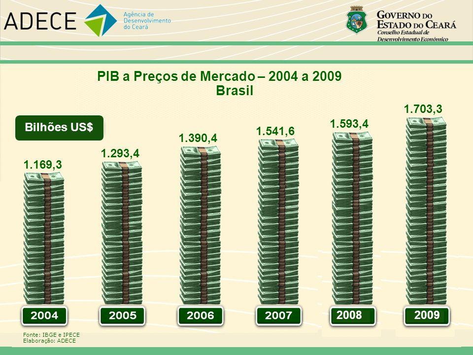 20082009 Fonte: IBGE e IPECE Elaboração: ADECE Bilhões US$ PIB a Preços de Mercado – 2004 a 2009 Brasil 1.169,3 1.293,4 1.390,4 1.541,6 1.593,4 1.703,