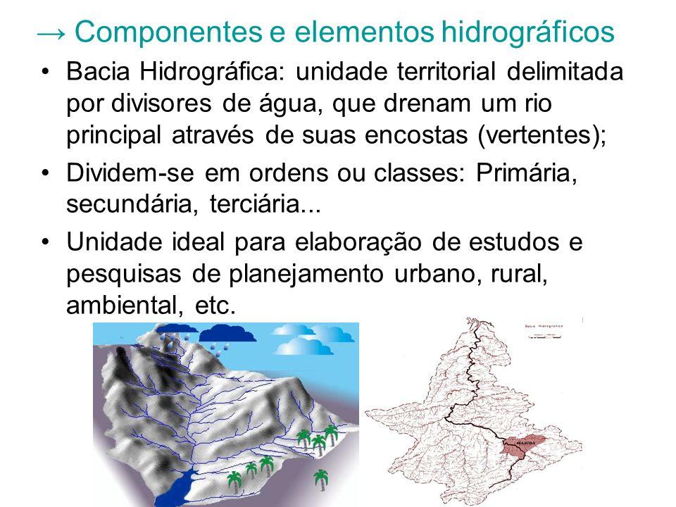 Componentes e elementos hidrográficos Bacia Hidrográfica: unidade territorial delimitada por divisores de água, que drenam um rio principal através de