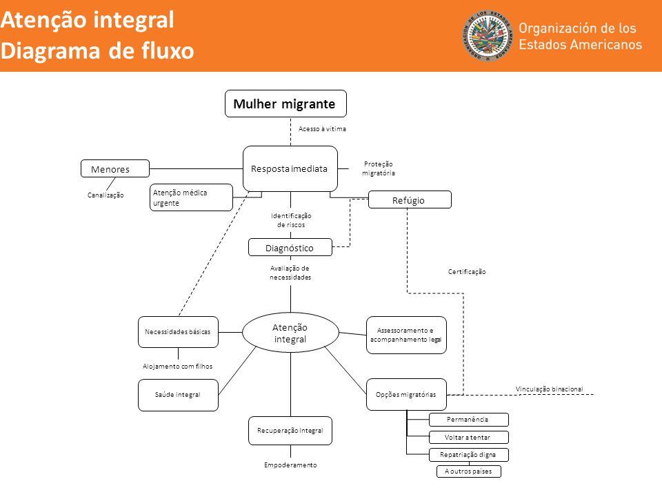 Atenção integral Diagrama de fluxo Mulher migrante Resposta imediata Proteção migratória Diagnóstico Acesso à vítima Identificação de riscos Menores R